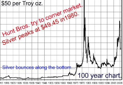 safe investing silver chart 100 year