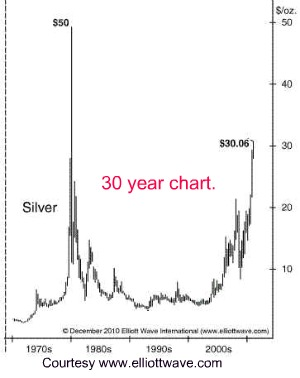 safe investing silver chart thirty year