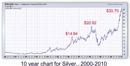 safe investing silver chart ten year